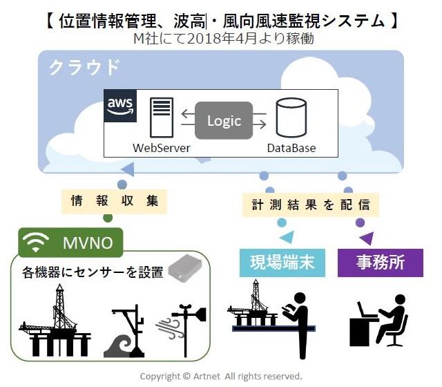 位置情報管理 波高・風速監視システム
